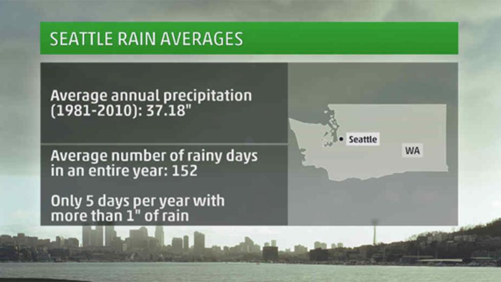 Seattle Rain Averages - Flood damage restoration